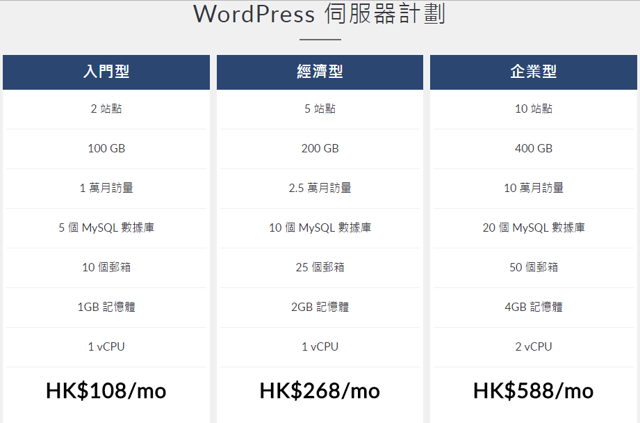 香港 WordPress 伺服器